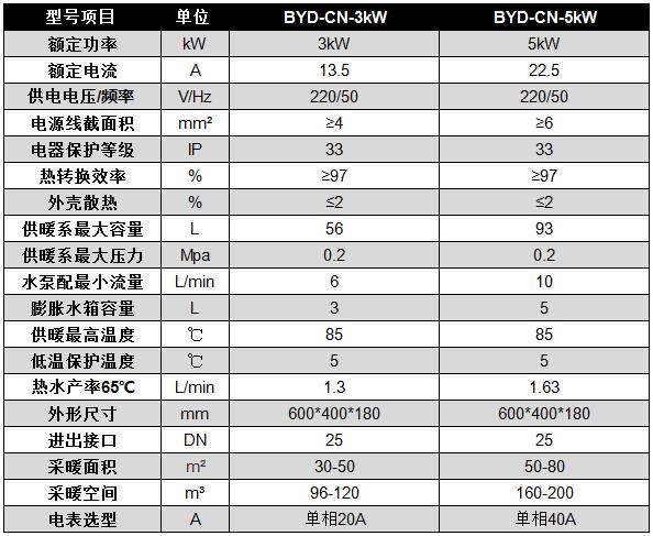 碧源達 3-5kW 電磁采暖爐參數
