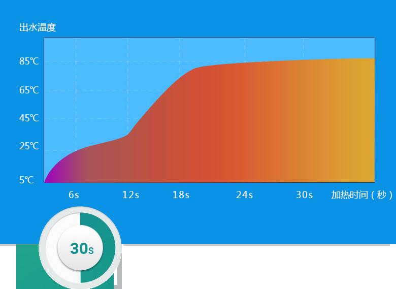 30秒内达到最高预设温度,预热时间缩短60%
