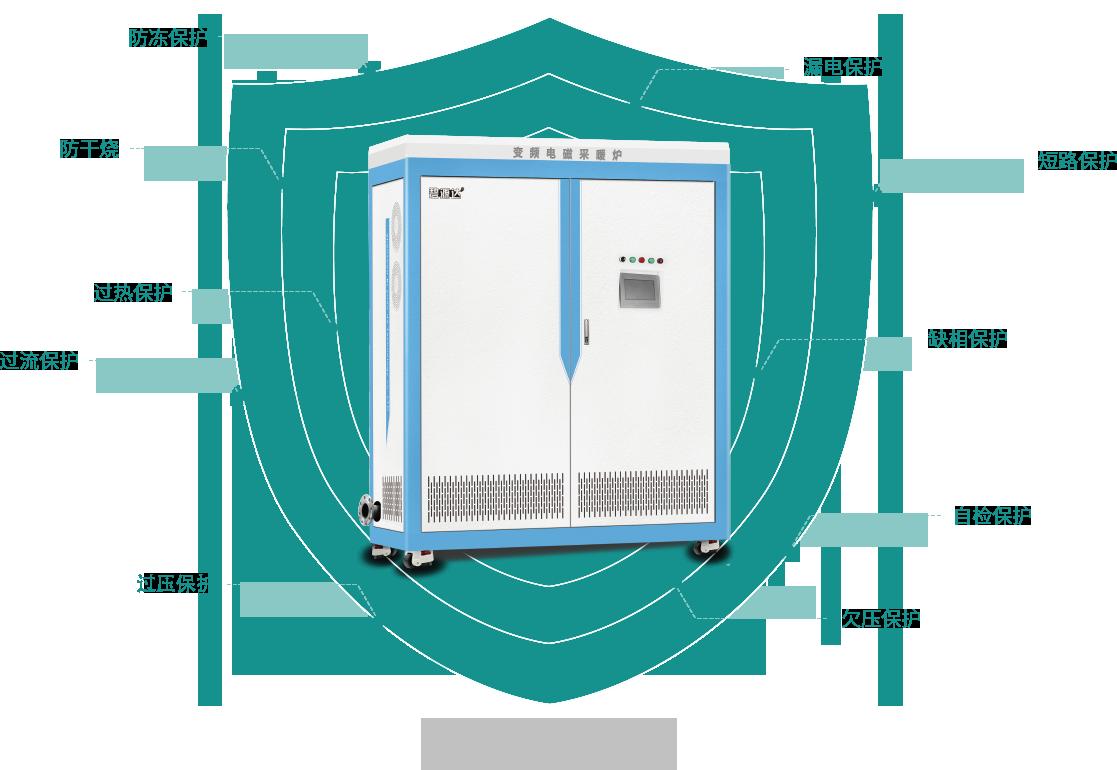 10大自主安全保护,安全运行30年